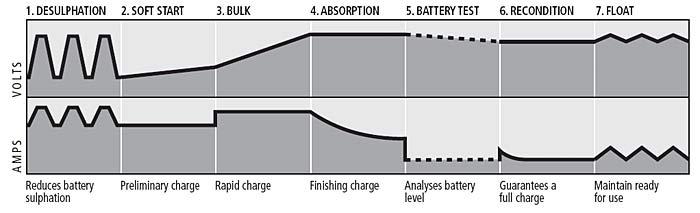 גרף טעינת 7 שלבים