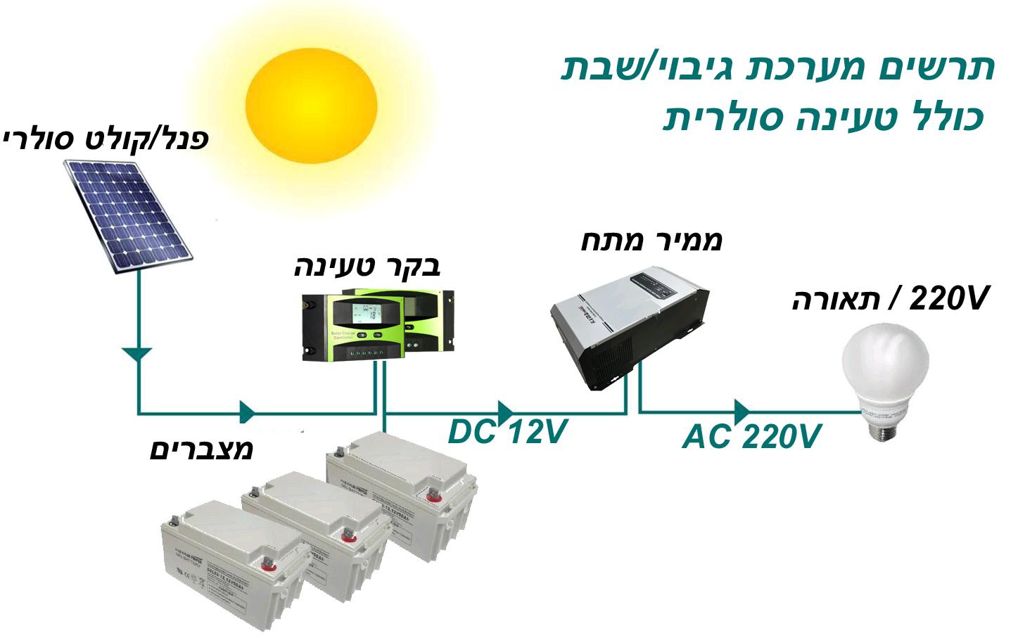 מאוד מערכת חשמל לשבת ,מערכת סולארית עצמאית TA-91