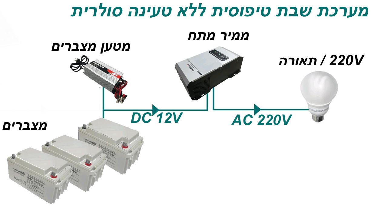 מעולה  מערכת חשמל לשבת ,מערכת סולארית עצמאית NF-79